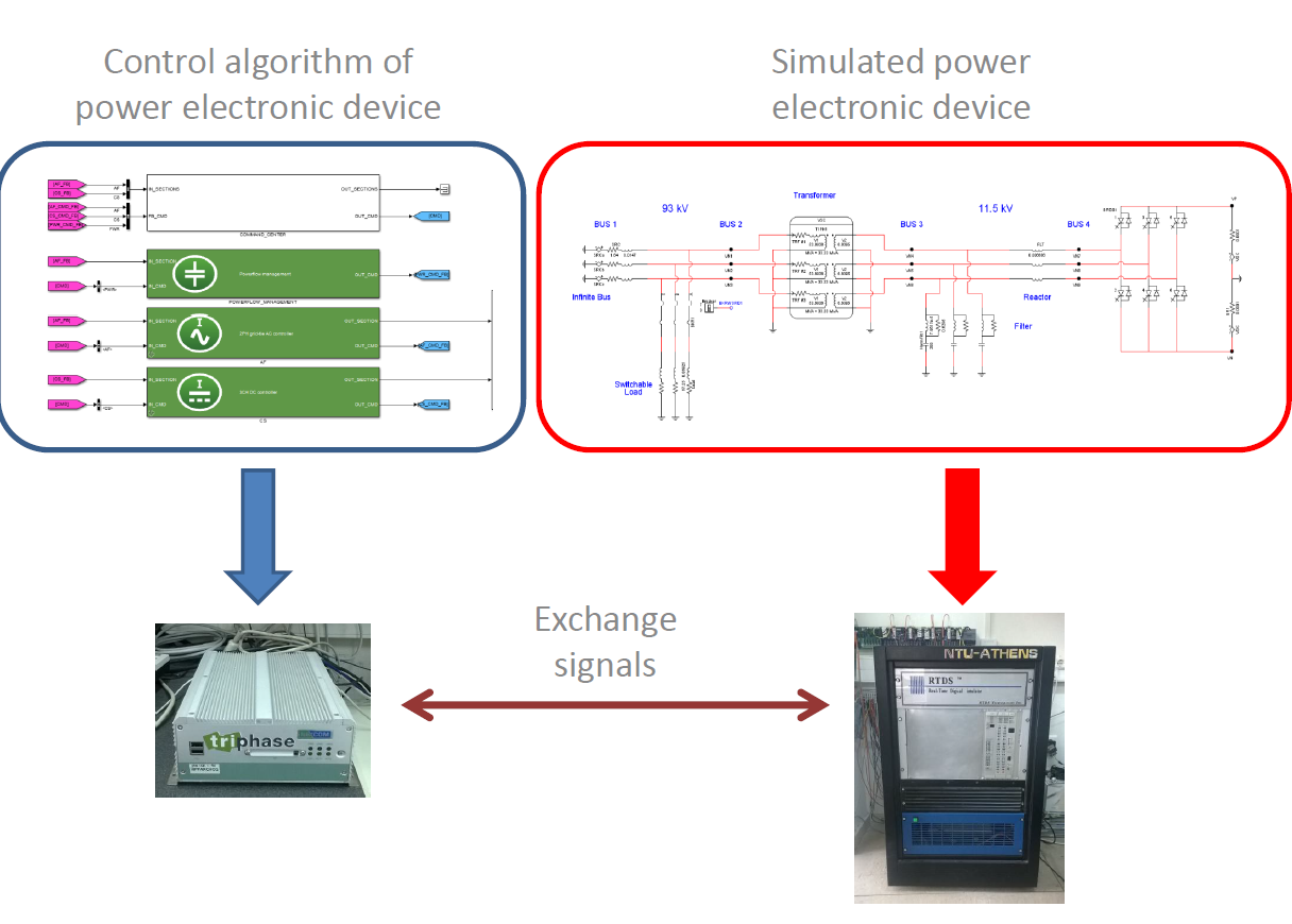 National Technical University Of Athens Institute Communication Simple Bidirectional Dc Motor Speed Controller Electronic Boy For Specifically The Design Control Algorithm Is Performed In Triphase While Power Electronics Are Simulated Rtds